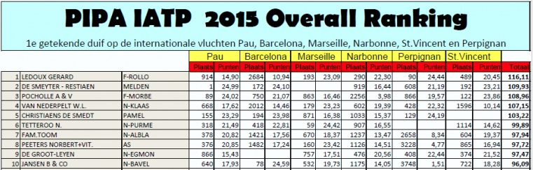 Résultats du PIPA IATP ranking 2015
